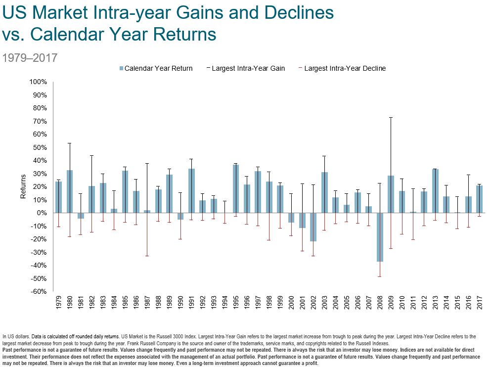 dimensional fund advisors, US stock market's gains and losses during the past 35 years